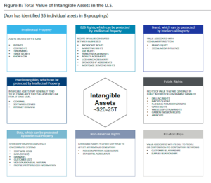 2019 Intangible Assets Financial Statement Impact Comparison Report, Sponsored by Aon Independently conducted by Ponemon Institute LLC, April 2019, p. 3