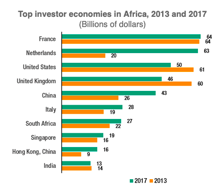 """Source : UNCTD, """"Foreign direct investment to Africa defies global slump, rises 11%"""", UNCTD.ORG, 12 June 2019."""